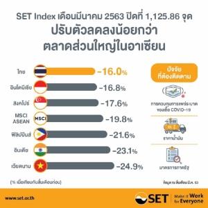 ตลท.ชี้  SET Index เดือน มี.ค.ลดลงน้อยกว่าตลาดส่วนใหญ่ในอาเซียน เหตุตอบรับข่าว COVID-19 ไปล่วงหน้าแล้ว