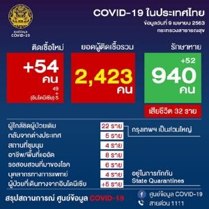 โควิดรายใหม่ป่วยเพิ่มอีก 54 ราย สะสม 2,423 ราย พบเป็นบุคลากร รพ. 80 ราย เป็นพยาบาล 45%