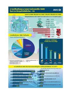 สสว.เผยผลสำรวจวิกฤตโควิด-19 กระทบ SME 87% รายได้วูบ