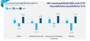 กรุงไทยคาดจีดีพีติดลบ 4.6% ศก.โลกยังไม่แน่นอน