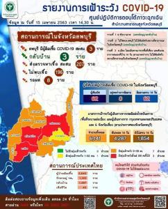 ผู้ว่าฯ ลพบุรี อนุมัติเงินกว่า 13 ล้านบาท สู้ไวรัสโควิด-19