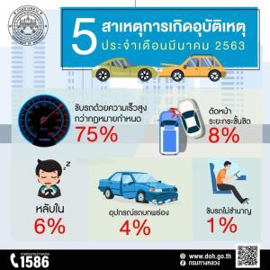 อุบัติเหตุบนทางหลวง มี.ค.ลด 14% แต่เสียชีวิตเพิ่มขึ้น