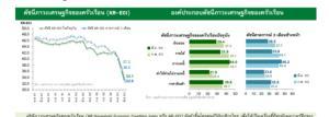 กสิกรไทยเผยดัชนีภาวะเศรษฐกิจฯ มี.ค.63 ร่วงต่อเนื่อง-รายได้หด-ควักเงินออมใช้จ่าย