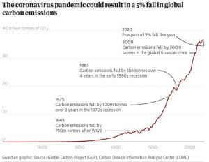 โควิด-19 หยุดโลก! ปล่อยคาร์บอนลดลง 5% หรือ 2.5 พันล้านตัน
