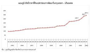 ไตรมาส 1/63 ดัชนีราคาที่ดินยังพุ่ง 27.7% แม้เศรษฐกิจดิ่งเหว