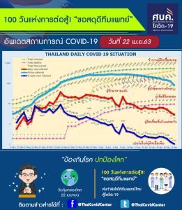 น่ายินดี! สดุดีทีมแพทย์ไทย 100 วัน แห่งการต่อสู้โรคโควิด-19