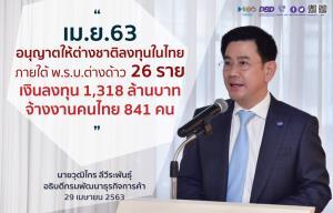 เม.ย. 63 ต่างชาติลงทุนไทย พ.ร.บ.ต่างด้าว 26 ราย เงินลงทุน 1,318 ล้านบาท จ้างงาน 841 คน