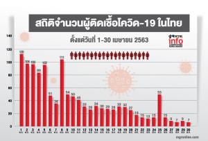 สถิติจำนวนผู้ติดเชื้อโควิด-19 ในไทย ตั้งแต่วันที่ 1-30 เมษายน 2563