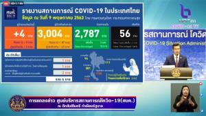 ไทยพบผู้ติดเชื้อโควิด-19 เพิ่ม 4 เสียชีวิต 1 รักษาหายแล้ว 2,787 ราย