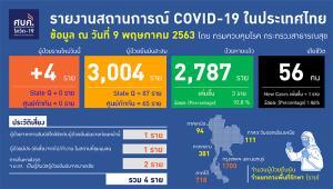 """ป่วยโควิดเพิ่ม 4 ราย ตาย 1 ราย """"พัทลุง"""" ปลอดเชื้อ 28 วัน เป็นจังหวัดที่ 44 ทั่วโลกติดเชื้อรวม 4 ล้านรายแล้ว"""