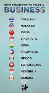 ไทย รั้งอันดับ 1  ประเทศที่เหมาะเริ่มต้นธุรกิจ (ไทยจะบูม! หลังจบโควิด)