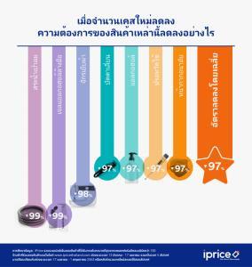 iPrice สรุป 3 เหตุการณ์ที่คนไทยพูดถึงมากที่สุดหลังแมทธิวประกาศติดโควิด (Covid-19)