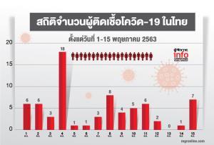 สถิติจำนวนผู้ติดเชื้อโควิด-19 ในไทย