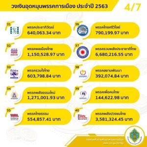 ปชป.รับมากสุด 37.3 ล.เงินกองทุนพัฒนาพรรค พท.โดนหักเลือกตั้งซ่อมได้แค่ 1.6 ล.