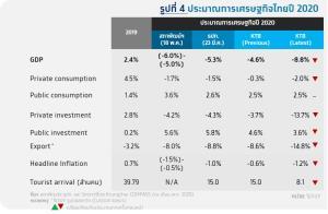 ศูนย์วิจัยกรุงไทยคาดจีดีพี -8.8% กนง.คงดอกเบี้ย