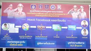 รวบ 3 หนุ่มใต้แฮกเฟซบุ๊ก หลอกยืมเงินทั่วไทยนับ 10,000 ราย ได้เงินรวมกว่า 14 ล้านบาท