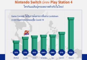 กราฟความสนใจ Nintendo Switch ในไทยเพิ่มขึ้นกว่า 208% ช่วงมาตรการปิดเมืองป้องกันเชื้อ Covid-19
