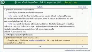 สสจ.ชัยภูมิเผยตรวจไม่พบเชื้อ! ภรรยาชาวเยอรมันผู้ป่วยโควิดรายล่าสุดของไทย กักตัวญาติอีก 15 คน