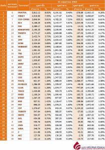 Broker ranking 21 May 2020