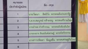 """ราศีจับผู้สมัคร พปชร.ส่อเต็งจ๋าเลือกตั้งซ่อมเขต 4 ลำปาง หลัง """"พินิจ"""" ถอนตัว-เพื่อไทยไม่ส่งคนชิง"""