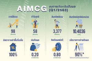 ทรัสต์ 'AIMCG' เด่น โชว์ผลประกอบการพร้อมจ่ายเงินปันผลไตรมาส 1/63 ตามเป้า