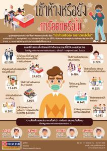 นิด้าโพล ชี้คลายล็อกเฟสสอง คนเข้าห้างมากสุด คนไทยเริ่มการ์ดตก