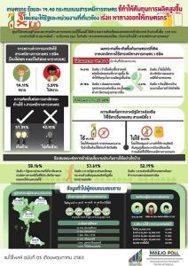 แม่โจ้โพลล์ ตอกย้ำแบน 3 สารเคมีทางเกษตร! พบเกษตรกรทั่วไทยเห็นด้วยเกินครึ่ง