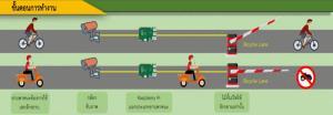 """นศ. วิศวะฯ เครื่องกล มธ. ซิว 3 รางวัลใหญ่ เวทีประกวดนวัตกรรมยานยนต์ ครั้งที่ 10 อวดโฉม """"แขนกลไบค์เลน"""" เอไอคัดกรองเลนจักรยาน"""