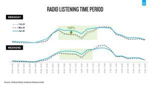 COVID-19 ดันยอดคนฟังวิทยุพุ่ง เปิดพฤติกรรมผู้ฟัง กทม.-ปริมณฑล แต่งบโฆษณาตกลง