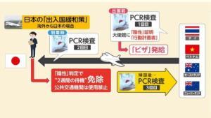 ญี่ปุ่นจะเปิดให้ชาวต่างชาติเข้าประเทศวันละ 250 คน แต่เงื่อนไขสุดเข้มงวด