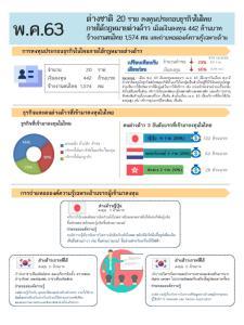 พ.ค.63 ต่างชาติลงทุนในไทย ภายใต้พ.ร.บ.ต่างด้าว  20 ราย เงินลงทุน 442  ล้านบาท จ้างงาน 1,574 คน