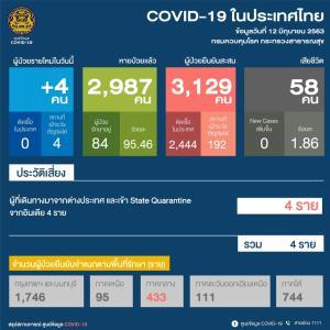ป่วยโควิดเพิ่ม 4 ราย กลับจากอินเดียทั้งหมด เผยสถิติเกือบครึ่งตรวจเจอเชื้อในช่วง 2 วันแรกหลังถึงไทย