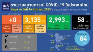 โควิด 0 รายต่อเนื่องอีกวัน ปลอดเชื้อในประเทศแล้ว 22 วัน เตือนเฟส 4 ยังห้ามประมาท