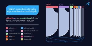 เด็กไทยออนไลน์เฉลี่ย 5 ชั่วโมง ทำเผชิญปัญหากลั่นแกล้งทางออนไลน์พุ่งสูง