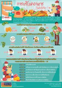 """""""นิด้าโพล"""" เผยคนไทย 61% รายได้แย่ลงช่วงโควิด 53% เคยได้รับการเยียวยา 8% ต้องอดมื้อกินมื้อ"""