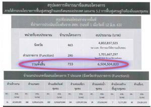 มท.1 ลงนามเอี่ยวเงินกู้ 4 แสนล. ลงพื้นที่ 76 จังหวัด 753 โครงการ วงเงิน 6.5 พันล. เฉพาะโอทอปสูงสุด 2.4 พันล.