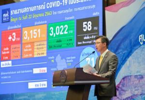ศบค.แจงผลตรวจชายหาดใหญ่ร้องติดโควิด-19 ไม่พบเชื้อ จ่อผ่อนปรน 2 กลุ่มใหญ่เข้าประเทศ