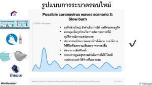 """ศิริราชชี้ """"ไทย"""" ยังไม่ปลอดภัย เสี่ยง """"โควิด"""" ระบาดรอบ 2 ได้ ห่วงคนไทยภูมิคุ้มกันน้อย การ์ดตกอาจแพร่กระจายง่าย"""