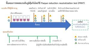เปิดตัวหุ่นยนต์วิจัยวัคซีน เอื้อการพัฒนายาต้านโควิด-19
