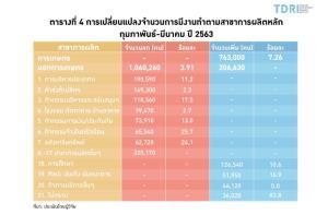 """ผลกระทบ """"โควิด-19"""" ต่อตลาดแรงงานไทย: ข้อมูลเชิงประจักษ์ / TDRI"""