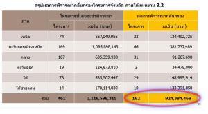"""เปิดกรอบเงินกู้ 4 แสนล้าน สู้โควิดรอบแรก เฉพาะ """"มหาดไทย"""" คาดได้รับสรรงบ 9.28 พันล้าน พ่วง 162 โครงการจังหวัด 924 ล้าน"""