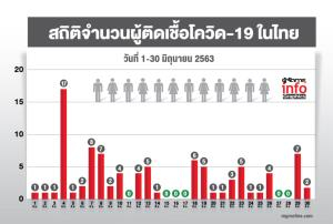 สถิติจำนวนผู้ติดเชื้อโควิด-19 ในไทย วันที่ 1-30 มิถุนายน 2563