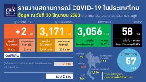 พบผู้ป่วยโควิดใหม่ 2 ราย กลับจากกาตาร์ ไม่มีติดเชื้อในไทย 36 วัน ย้ำคลายล็อกเฟส 5 ยิ่งต้องเข้มใส่มาสก์