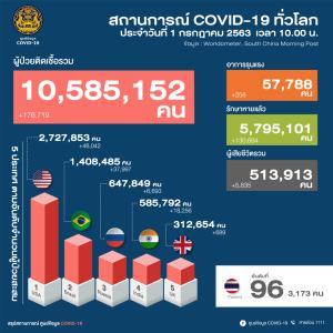 """เจอป่วยโควิด 2 ราย กลับจาก """"คูเวต"""" มีอาการตั้งแต่มาถึง ศบค.ย้ำผับบาร์-โอเกะ-ลงอ่าง ลงทะเบียนไทยชนะก่อนถึงเปิดได้"""