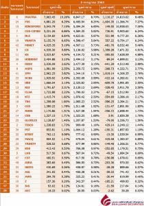 Broker ranking 2 Jul 2020