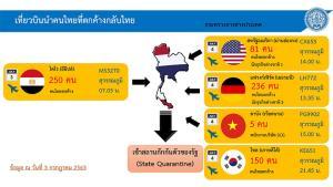 เปิดแพลนนำคนไทยกลับบ้านสัปดาห์หน้า ศบค.แนะคนไทยต่างแดนรีบตัดสินใจ พื้นที่กักตัวยังมีพอ