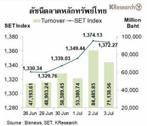 เงินบาทอ่อนค่าสวนขาขึ้นของหุ้นไทย เหตุกังวลโควิด-19 ระบาดในสหรัฐฯ เพิ่มสูงขึ้น