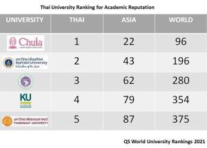 จุฬาฯ ติด Top 100 ระดับโลก บทบาท-จุดยืนต่อไปอย่างไร / ดร.สุวัฒน์ ทองธนากุล