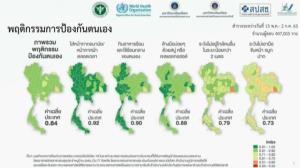 """สำรวจพบคนไทย """"การ์ดตก"""" เหลือ 80% คนกรุงป้องกันโควิดน้อยกว่า ตจว. ส่วน 69% ค้านเที่ยวระหว่างประเทศ"""