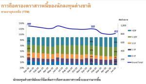 สมาคมตลาดตราสารหนี้ไทยคาดเอกชนออกหุ้นกู้ต่ำกว่าเป้าหมายจากพิษโควิด-19